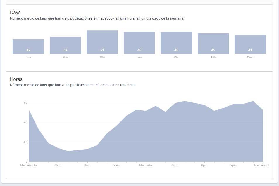 Facebook estadísticas cuando estan conectados tus fans