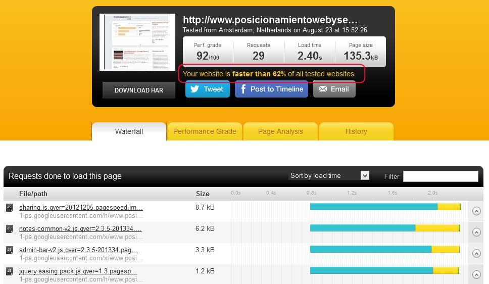 Wordpress seguridad o velocidad. Test velocidad sin ningun plugin de seguridad activado