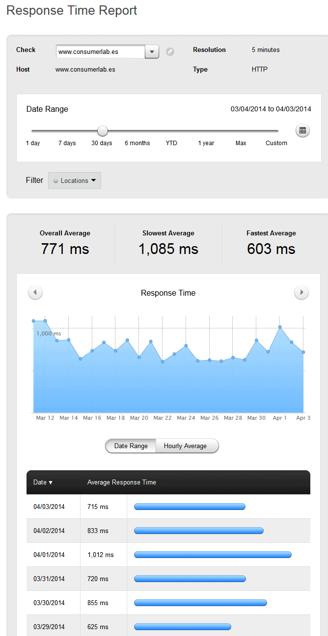 Herramientas-gratuitas-para-monitorizar-tu-web-pingdom