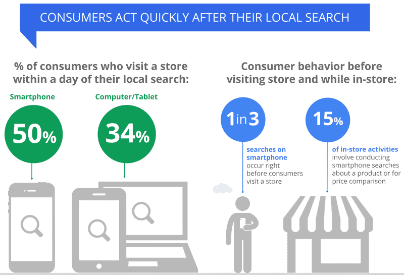 La mitad de las búsquedas locales en el móvil llevan a la tienda