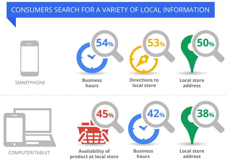 estudio la mitad de las búsquedas locales en el móvil llevan a la tienda