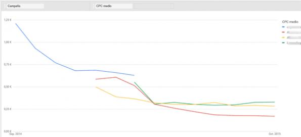 grafico-editor-informes-adwords